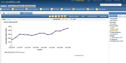 Traffic for Squidoo on ComScore - last 14 months